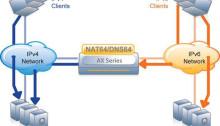 NAT64_DNS64-chart